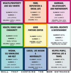 Feng Shui (Room Map) < http://www.reneeheiss.com/feng_shui_for_the_classroom >