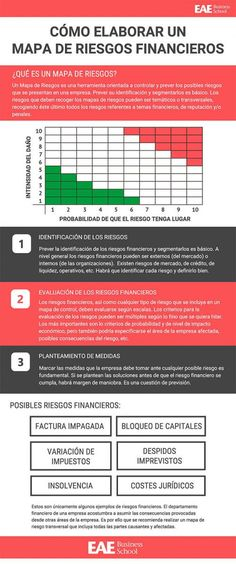 Infografía sobre qué es y cómo elaborar un mapa de riesgos financieros para una empresa. Risk Management, Business Management, Project Management, Business Planning, Marketing Goals, Business Marketing, Online Business, Bussines Ideas, Industrial Engineering