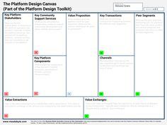 Platform Design Canvas - Platform Design Toolkit