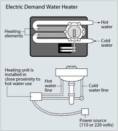 Electric demand water heater/tankless water heater diagram  www.whitefence.com