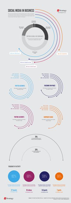 An infographic displaying how social media marketing affect the fortune global companies today.
