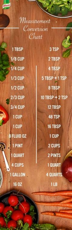Recipe Measurement Conversions
