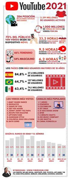 Los datos de YouTube en 2021 #infografia #infographic #socialmedia - TICs y Formación