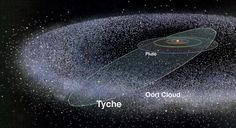Evidence gathered by NASA'S Wide-Field Infrared Survey Explorer (WISE) telescope, suggests that a gas giant may be lurking in the Oort Cloud, the most remote part of the outer solar system which is believed to consist of icy comets. This would make it 375 times farther from the Sun than Pluto.