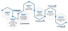 인스웨이브시스템즈 주요연혁
