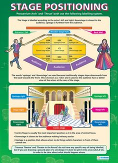 Stage Positioning | Drama Educational School Posters