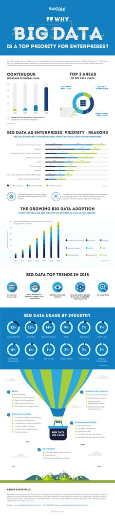This is an info-graphics which tells why Big Data is a top priority for enterprises. It also predicts the size of the Big Data industry By 2017 and the industries most likely to invest in Big Data. The info-graphic also talks about the most important areas of Big Data usage and use cases for various industries.