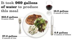 California's crippling drought has prompted conservation efforts, such as replacing grass lawns and minding how long you leave the tap water running. But what about the food on your plate? Agriculture uses 80% of California's water supply, and producing what you eat can require a surprising amount of water.