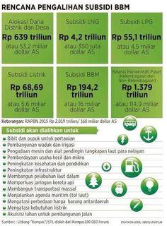 Rencana pengalihan subsidi BBM (sumber: litbang Kompas/WikiDPR)