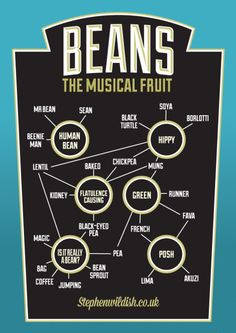 Beans, The Musical Fruit – #Infographic