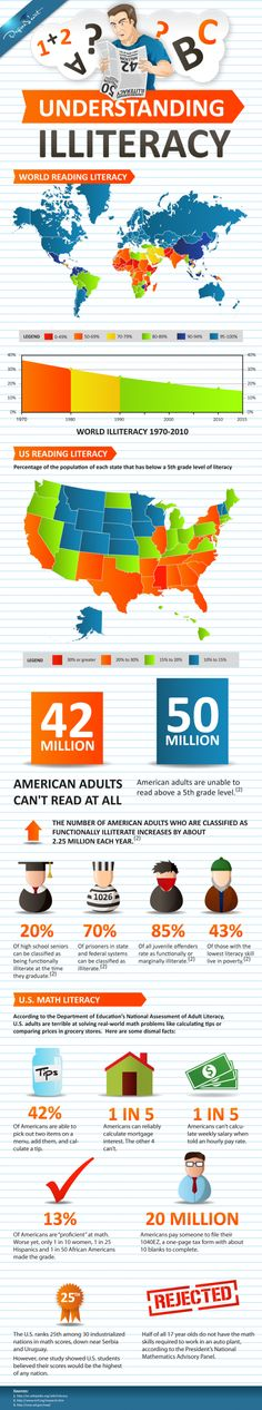 Understanding Illiteracy: Reading, Writing, And Unemployment |  42 million people in the U.S. cannot read, while 50 million cannot read above the 5th grade level. If our citizens cannot read, it means they cannot write, and thus, they cannot find work...