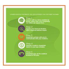 Greenpath Financial Wellness Greenpathfinancial Profile Pinterest