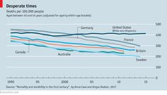 Mortality in America: Deaths of despair  Since 1999 middle-aged white Americans have been dying in ever greater numbers. The trend is not just the result of falling incomes: blacks and Hispanics have faced worse financial losses without similar increases in mortality. Social changes and the lack of a safety net seem to be driving more white workers to drugs, alcohol and suicide,
