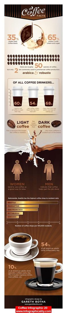 Coffee Infographic with some interesting coffee facts. Some we all know, some kind of new.
