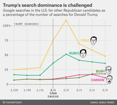 Donald Trump Is Losing Ground On Google   Almost ever since Donald Trump announced his bid for the Republican nomination in June he has dominated online  in news coverage in Twitter followers and in Google searches a rough proxy for public interest in each candidate. Other than a brief surge by Ben Carson in the fall  reflected in the polls and in Google searches  Trump has dominated the national conversation around the Republican race. Or he had at least until the Iowa caucuses on Monday…