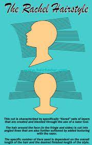 cutting hair diagrams - Buscar con Google