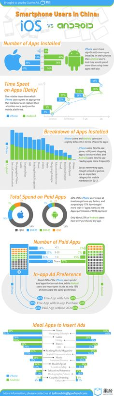 iOS vs Android in China