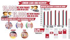 London City Jobs Market Bouncing Back.
