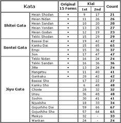 Shorin Ryu Kata Diagrams   Shotokan Katas are part of the ' trilogy ' that makes up the ...