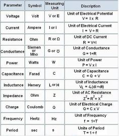 #Electronics - the basics!
