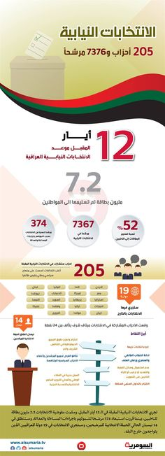 بالانفوغراف... كم دولة ستجري بها الانتخابات العراقية المقبلة؟