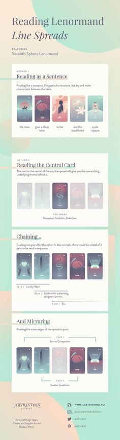 How to Read Five-Card and Seven-Card Lenormand Spreads - Full Infographic with 2 Methods | Tarot, divination, magick, mysticism, wicca, wiccan, pagan, spell craft, spells, fortunetelling, occult