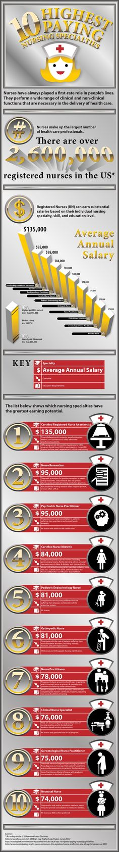 Notes for Bree's Niece...: 10 Highest Paying Nursing Specialities :   Gerontological Nurse Practitioner - they hold advanced degrees spezialising in geriatrics....  Psychiatric Nurse Practitioner - they provide care and consultation to patients suffering