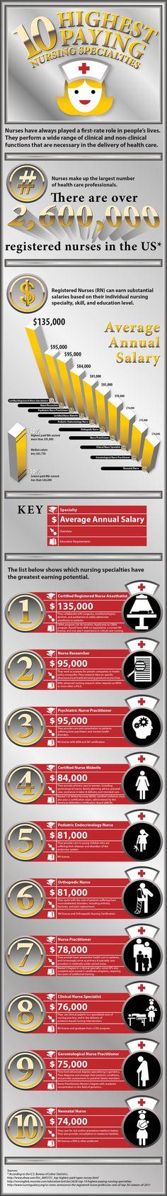nurse practitioner - http://www.medicalfieldcareeroptions.com/howtobecomeanacutecarenursepractitioner.php