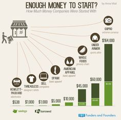 This Venture Capital Infographic Asks If You Have Enough Money to Begin #business #investing Found @trendhunter.com http://www.tradingprofits4u.com/