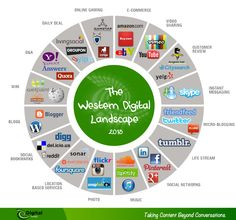 A great way to see many of the most popular online services organized into categories. The western digital landscape 2013 #infografia #infographic