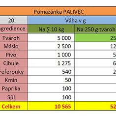 Pomazánka Palivec podle ČSN. Pomazánka s tajemstvím | pomazanky-recepty.cz Periodic Table, Periodic Table Chart, Periotic Table