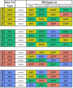 Myers briggs compatibility chart