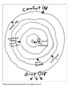"""How not to say the wrong thing: It works in all kinds of #crises -- medical, legal, even existential. It's the 'Ring Theory' of kvetching. The first rule is """"comfort in, dump out"""". #RN #nursing"""