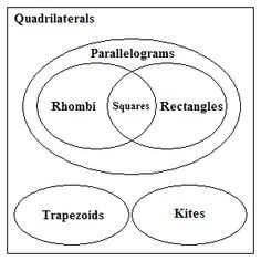 Quadrilateral venn diagram fifth grade math pinterest venn quadrilaterals venn diagram ccuart Gallery