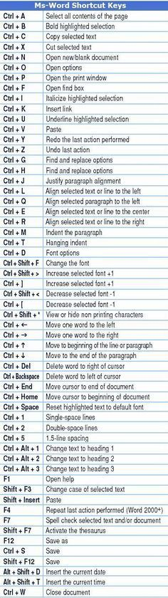 I use Ctrl + C, Ctrl + V, and Ctrl + X all the time and a few others occasionally… I had no idea there were so many more shortcuts! via pinterest