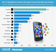 84% of smartphone owners use apps while getting ready in the morning
