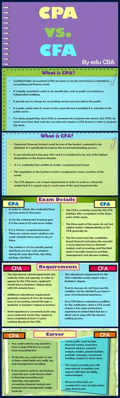 For full text article go to : https://www.educba.com/cpa-vs-cfa/ This article on CPA vs CFA will highlight important requirements, exam details and career prospects of these credentials and help you choose the right one for yourself.