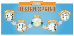 This post will teach you to run a Product Design Sprint, which can be performed as a stand-alone effort or as part of a larger Agile development process. Design Thinking, Plateforme Collaborative, Innovation, Visual Aids, User Experience, Ux Design, Design Process, Service Design, Product Design
