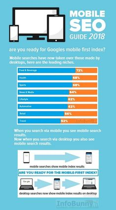 Your Mobile SEO Guide 2018  We all love and are addicted to our smartphones.    They connect us to the world. Many people run their lives on Facebook and Twitter.