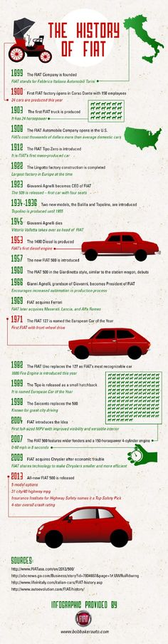 Did you know that FIAT produced its first diesel engine in 1953? Or that the FIAT 500 was introduced just four years later? Check out this infographic from a FIAT dealer in Carlsbad to learn about other important moments in the brand's history.