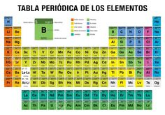 cuantos elementos tiene la tabla periodica actual tabla periodica dinamica tabla periodica completa tabla