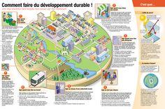 [Infographie] Comment faire du développement durable ?