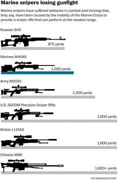 Why the Marines have failed to adopt a new sniper rifle in the past 14 years is part of Sniper rifle - Snipers say they're hampered because they can't match the range of their enemies' weapons