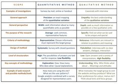 table identifying the key differences of quantitative and qualitative research methods key headings include examples perspective purpose and design