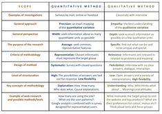 quantitative research methods - Google Search