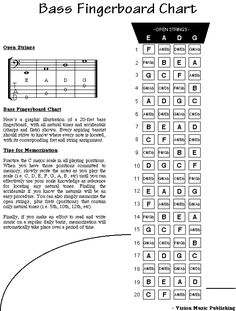 String Bass Guitar Notes  Use This Chart To Familiarize