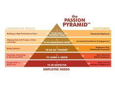 The Passion Pyramid.