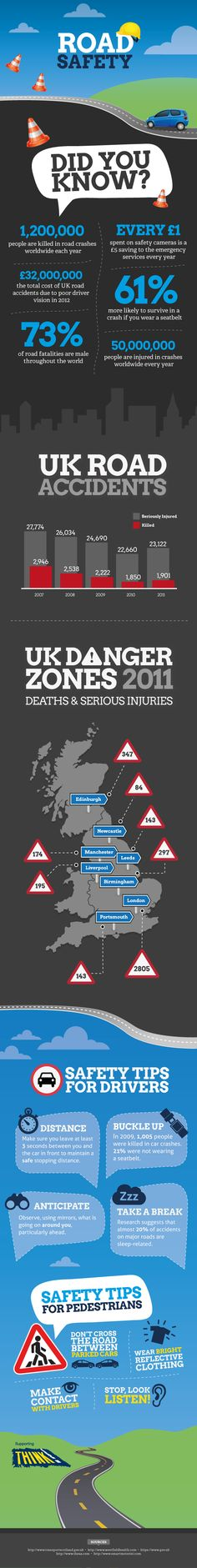 Fire and rescue services across the country currently taking part in a national week of activity [9-15 June], promoting road safety to local communities. This infographic illustrates the impact of RTCs in the UK. For more information visit www.cfoa.org.uk/UKRoadSafetyWeek2014