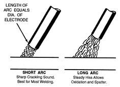 Bright encouraged metal welding tips click this site