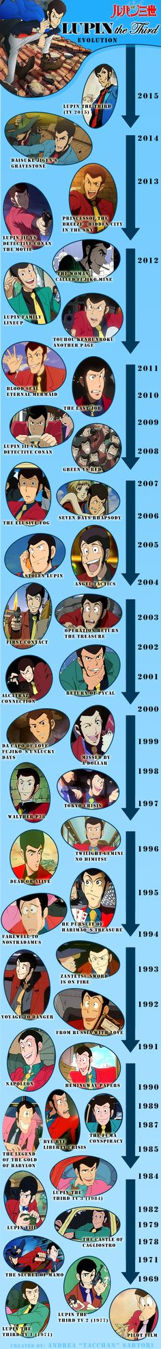 Lupin III - Look evolution from 1969 to 2015 I grew up watching castle of cagliostro. Such a good movie
